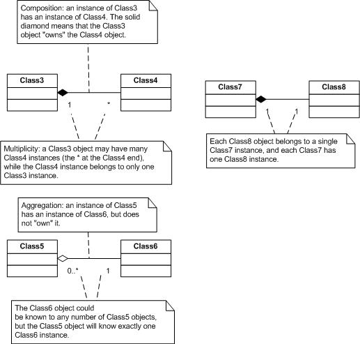 Reading uml diagrams danse imageumlexamplescompositiong composition and aggregation ccuart Choice Image