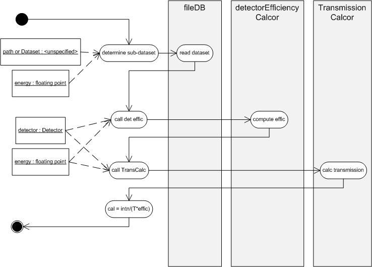 Reading uml diagrams danse imagereductionvefficcalcoractivitytg ccuart Images